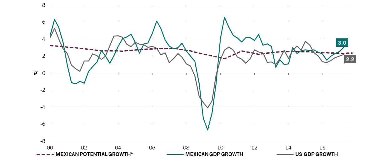 Marktmeinungen pictet asset management altii fondsportal quelle pictet asset management ceic datastream mexican and us gdp growth data to q2 2017 mexican potential growth data to q4 2017 ccuart Image collections