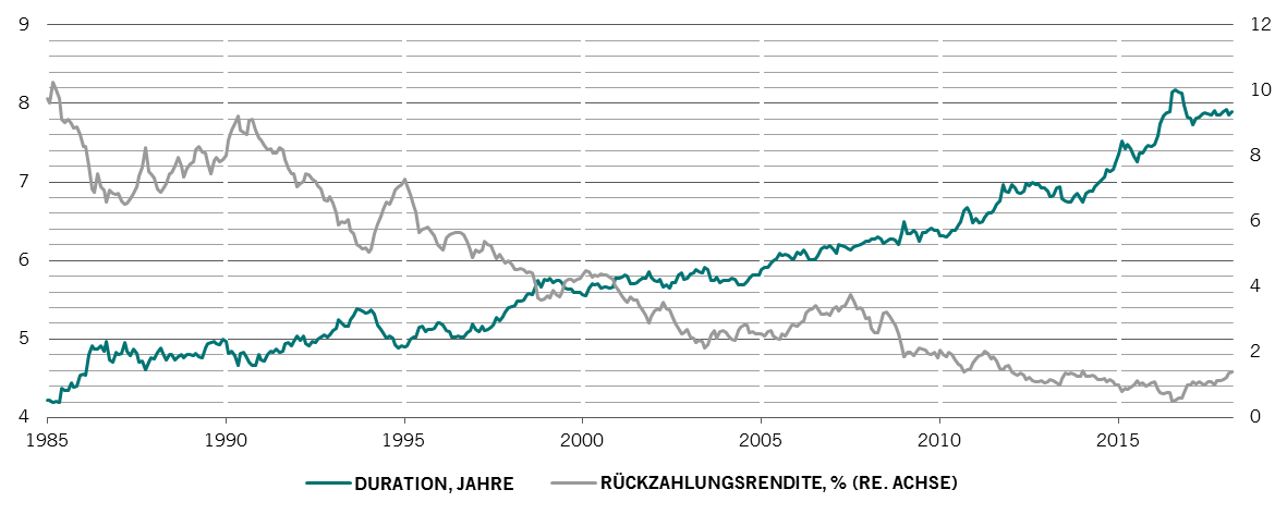 The Bloomberg Barclays Global Aggregate Bond Index is a flagship measure of global investment grade debt from twenty-four local currency markets. This multi-currency benchmark includes treasury.